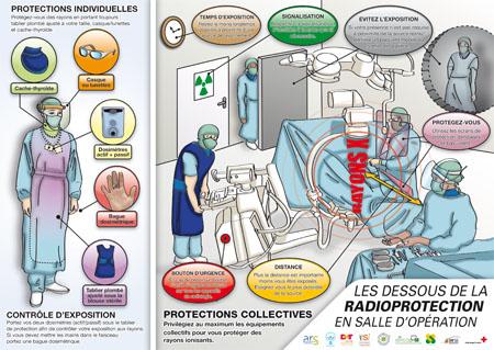 2021 - Certificat en radioprotection à Bruxelles et Namur